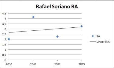 RA-Soriano