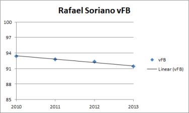vFB-Soriano