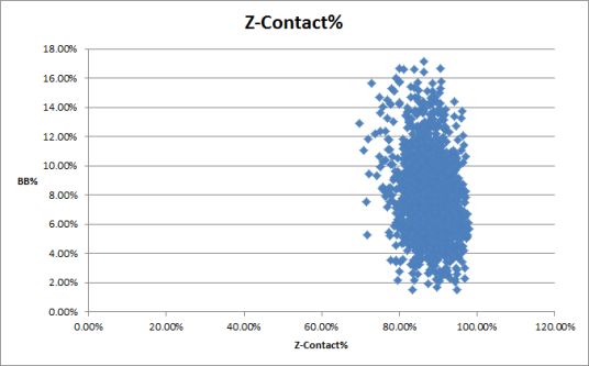 zcontact+bb