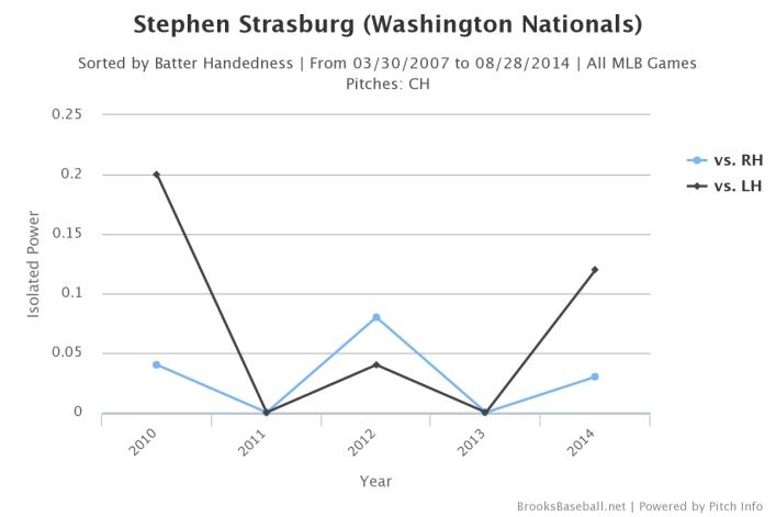 Brooksbaseball-Chart(3)