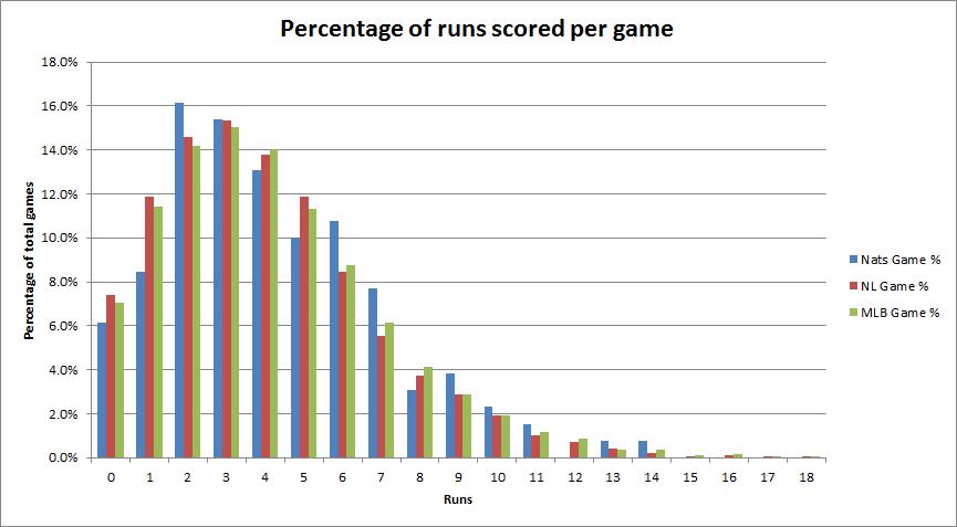 runspercent